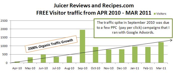 traffic stats